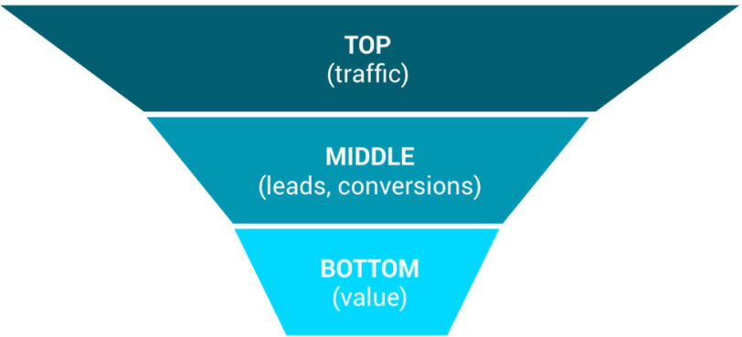 writers sales funnel